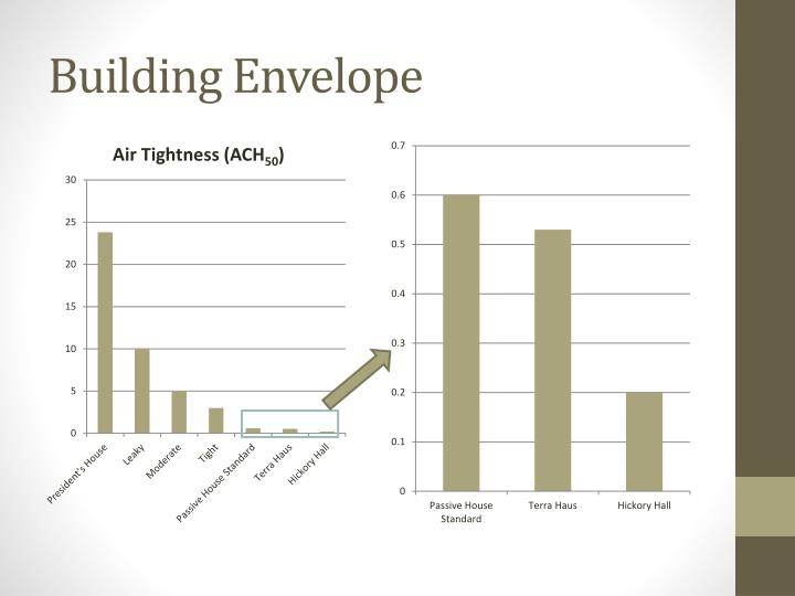 Ppt building for the future designing a passive house for Envelope house