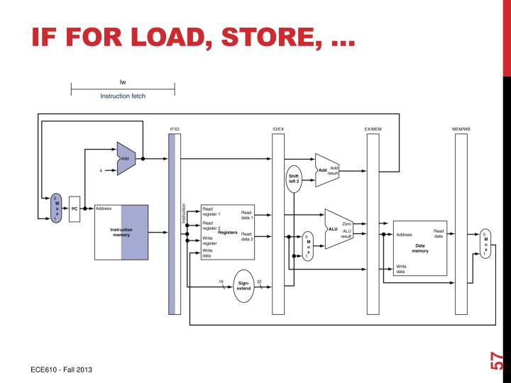 IF for Load, Store, …