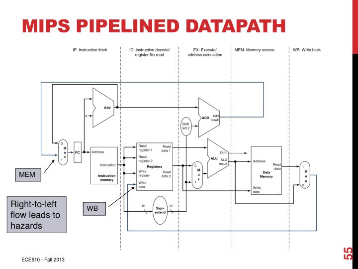 MIPS Pipelined