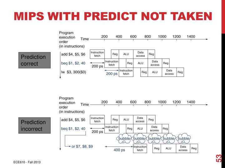 MIPS with Predict Not Taken