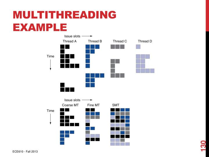 Multithreading Example