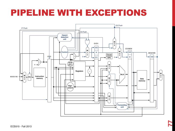 Pipeline with Exceptions