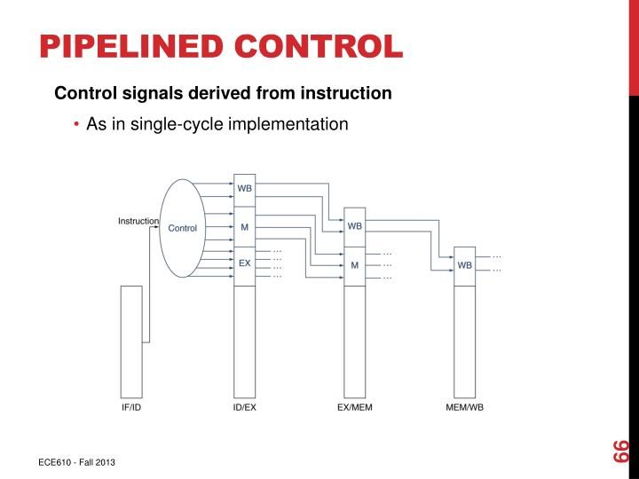 Pipelined Control