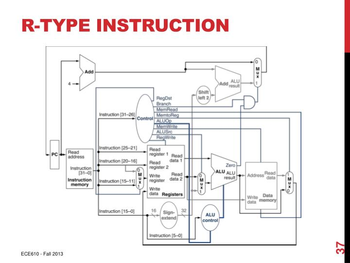 R-Type Instruction