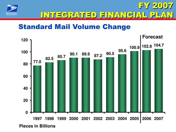 Standard Mail Volume Change
