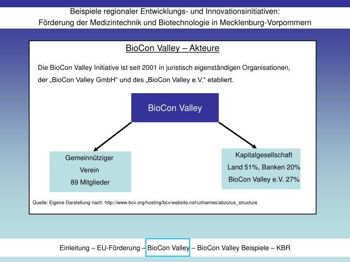 BioCon Valley – Akteure