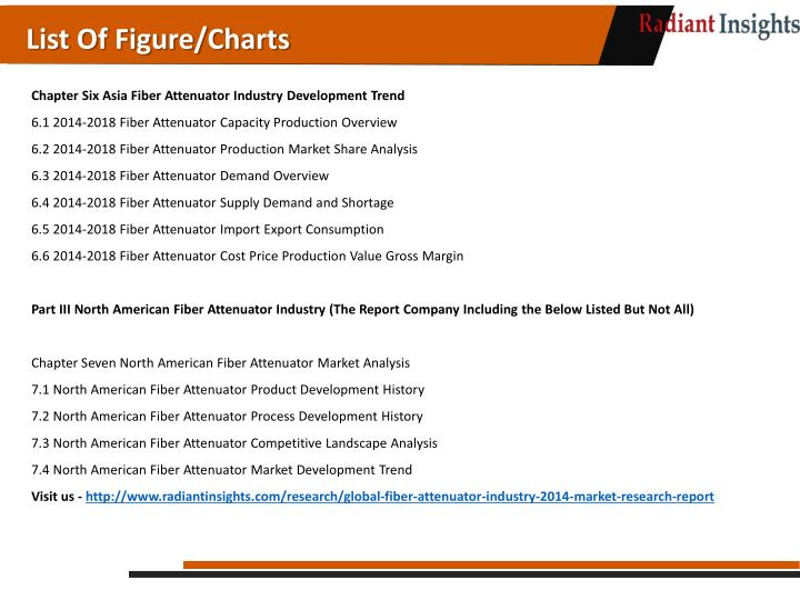 List Of Figure/Charts