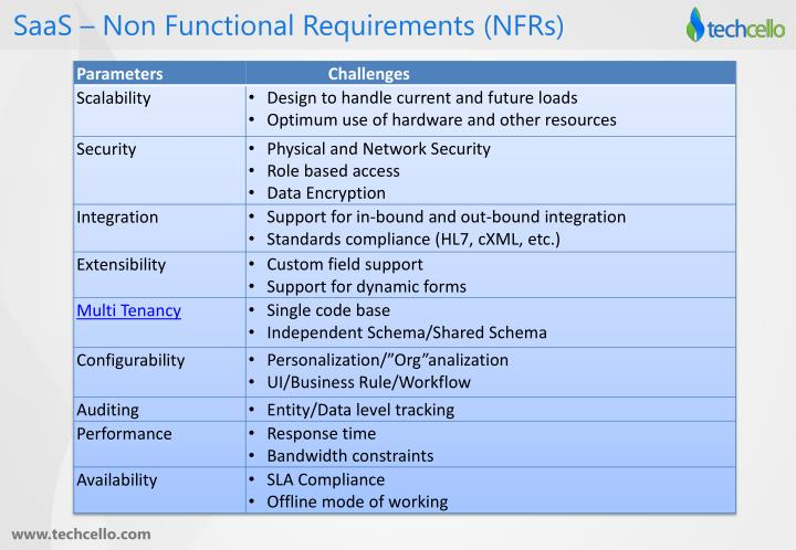 SaaS – Non Functional Requirements (NFRs)