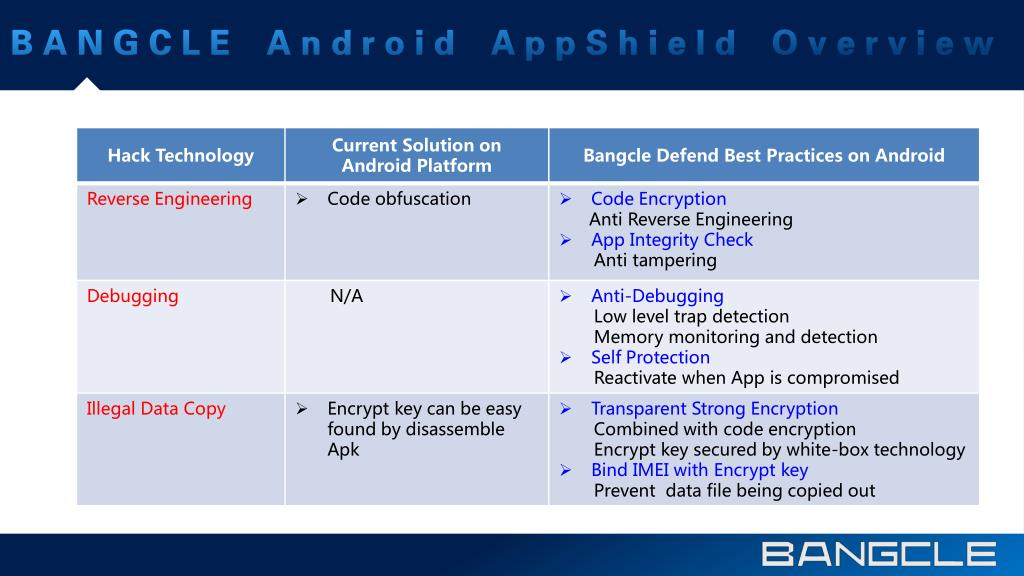 PPT - Android App Security Solution PowerPoint Presentation