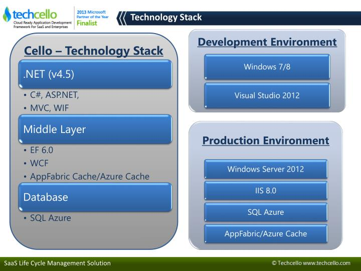 Cello – Technology Stack