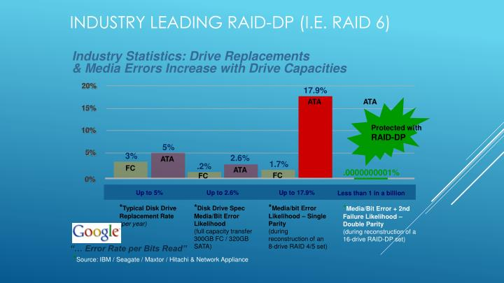 Industry Statistics: Drive Replacements
