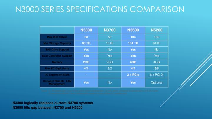 N3000 series Specifications Comparison