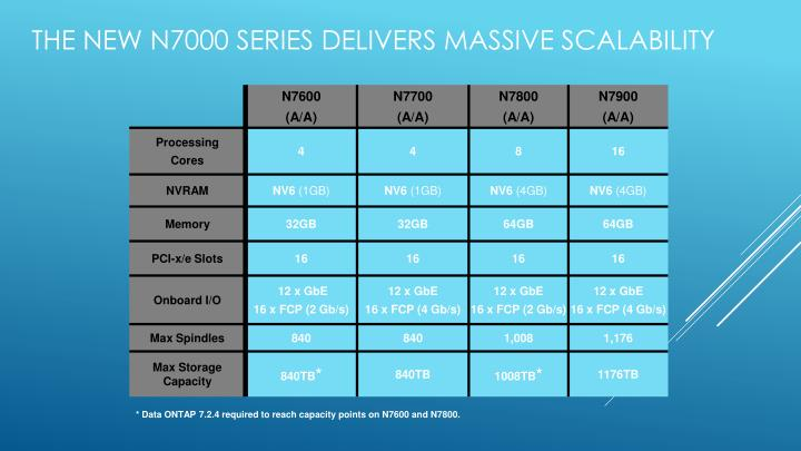 The New N7000 series Delivers Massive Scalability