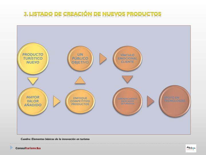 3. LISTADO DE CREACIÓN DE NUEVOS PRODUCTOS